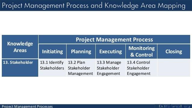 Pmp Lecture 3 Project Management Processes