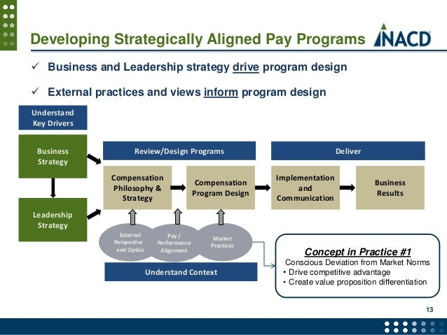 Is Your Compensation & Benefits Strategy Aligned with Business Strategy?