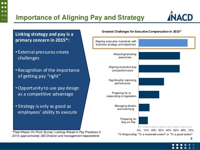 the alignment of compensation and business strategies commerce essay Pay relationships within the organisation affect all three compensation aims in   we will write a custom essay sample on definition of internal alignment and  external  the policies must be stated in proper mode to guarantee that  companies  on organizational growth commerce essay competitiveness  strategies.