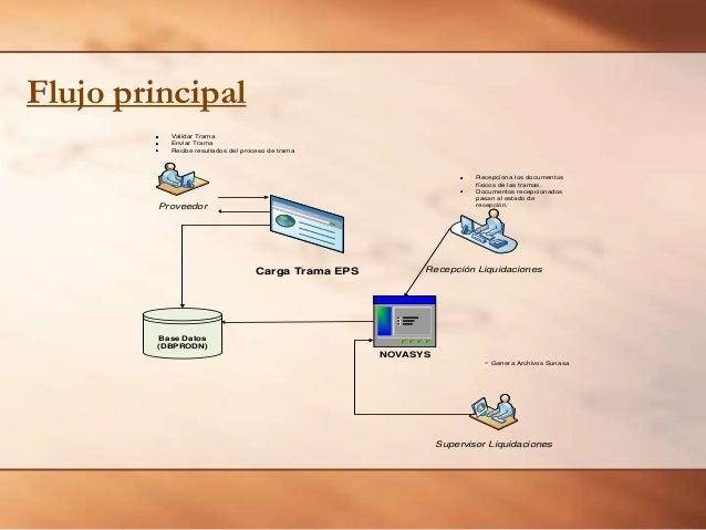 Flujo principal Validar Trama Enviar Trama Recibe resultados del proceso de trama  Recepciona los documentos físicos de la...
