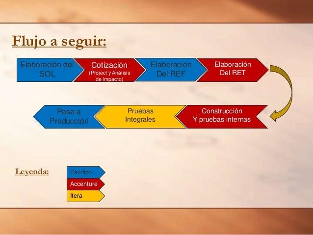 Flujo a seguir: Elaboración del SOL  Cotización (Project y Análisis de Impacto)  Pase a Producción  Leyenda:  Pacífico Acc...