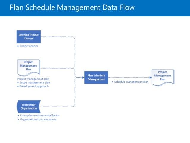 Project Schedule Management PMBOK6
