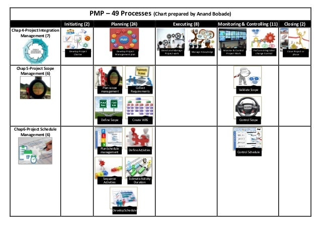 PMP – 49 Processes (Chart prepared by Anand Bobade) Initiating (2) Planning (24) Executing (8) Monitoring & Controlling (1...