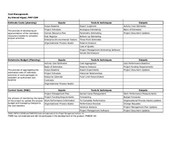 pmp capm study guide cost management rh slideshare net capm study guide rita capm study guide sixth
