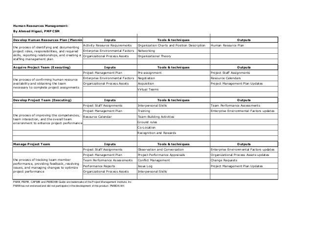 pmp capm study guide hr management rh slideshare net capm study guide free capm study guide print