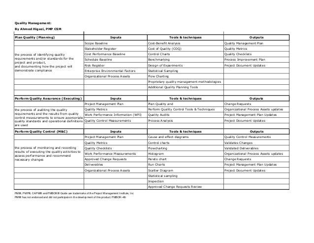 pmp capm study guide quality management rh slideshare net capm study guide pdf capm study guide book