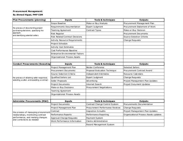pmp capm study guide procurement management rh slideshare net pmp study guide 5th edition pmp study guide 5th edition