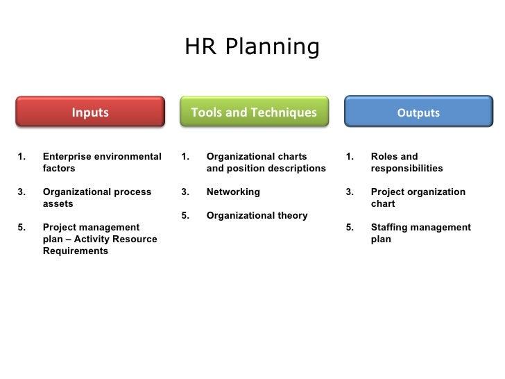 PMP Communication Human Resource