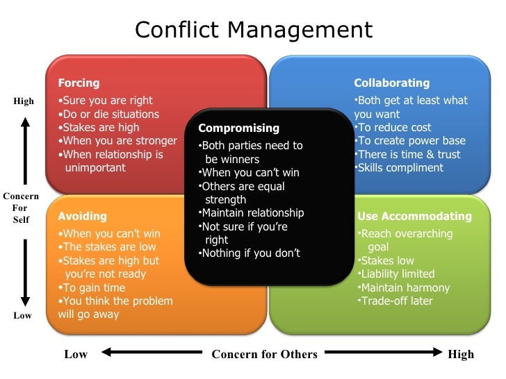 Conflict Management Techniques From the PMBOK Guide