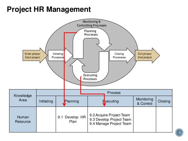 Pmp hr chapter 9 project hr management ccuart Images