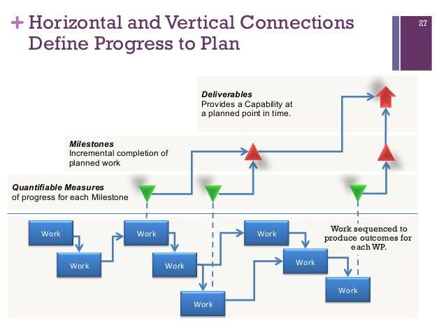 milestone schedule of deliverables
