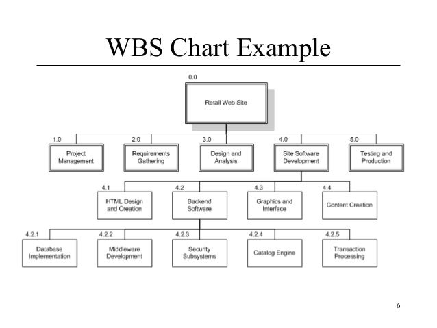 Project on software industry 6 wbs chart example ccuart Images