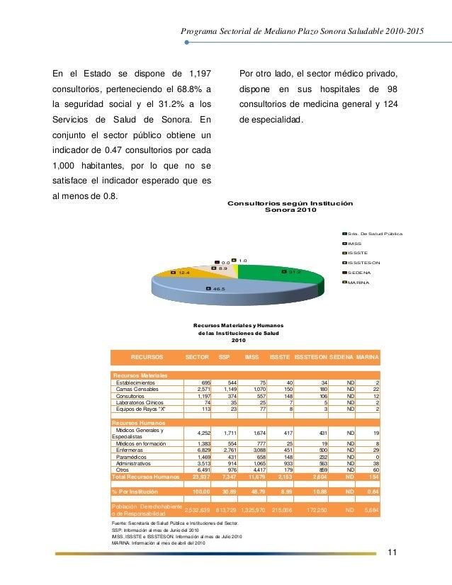 Programa Sectorial de Mediano Plazo Sonora Saludable 2010-2015 11 En el Estado se dispone de 1,197 consultorios, perteneci...
