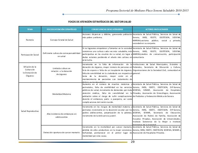 Programa Sectorial de Mediano Plazo Sonora Saludable 2010-2015 29 TEMA FOCO DE ATENCIÓN ESTRATÉGICO CONSECUENCIAS DE NO AT...