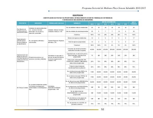 Programa Sectorial de Mediano Plazo Sonora Saludable 2010-2015 52 2010 2011 2012 2013 2014 2015 No. de unidades médicas es...