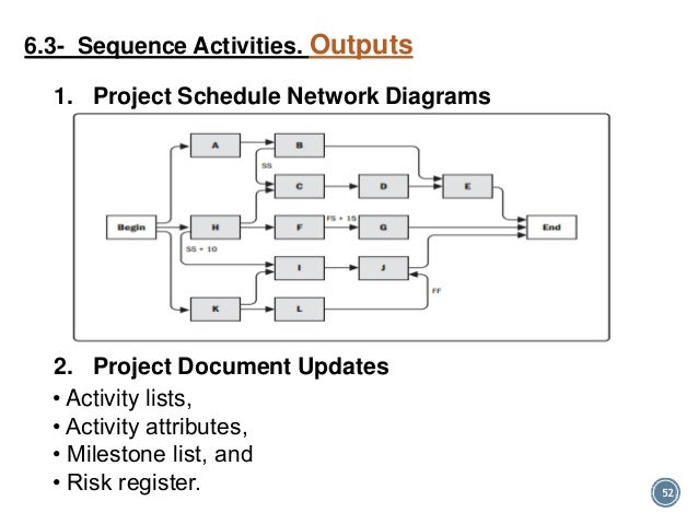 Pmp time chapter 6 31 52 52 1 project schedule network diagrams ccuart Image collections