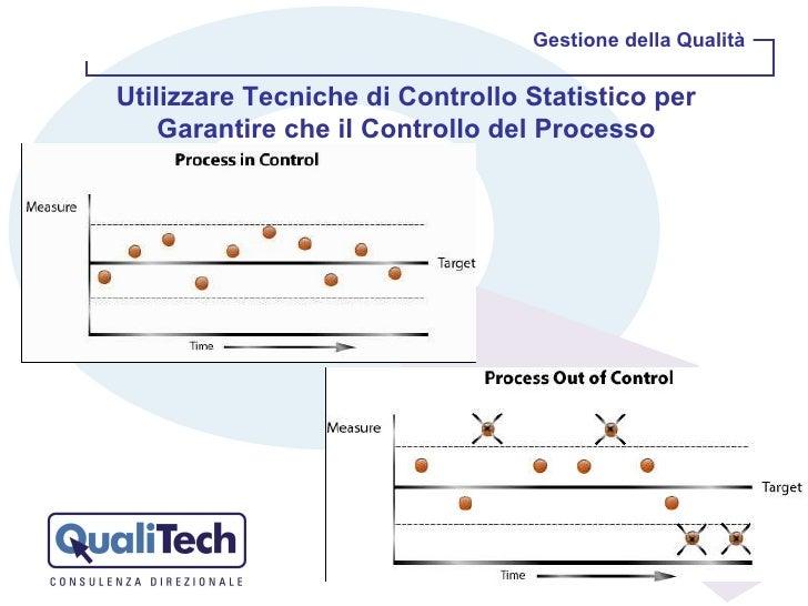 Gestione della Qualità Utilizzare Tecniche di Controllo Statistico per Garantire che il Controllo del Processo