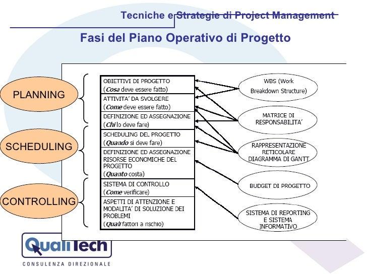 Tecniche e Strategie di Project Management PLANNING Fasi del Piano Operativo di Progetto SCHEDULING CONTROLLING
