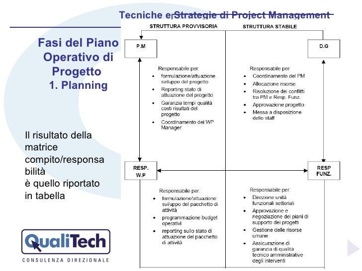 Il risultato della matrice compito/responsabilità  è quello riportato in tabella Tecniche e Strategie di Project Managemen...