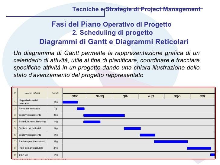 Tecniche e Strategie di Project Management Diagrammi di Gantt e Diagrammi Reticolari Un diagramma di Gantt permette la rap...