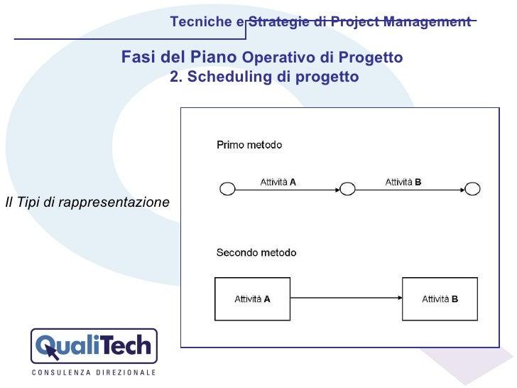 Tecniche e Strategie di Project Management Il Tipi di rappresentazione Fasi del Piano  Operativo di Progetto  2. Schedulin...
