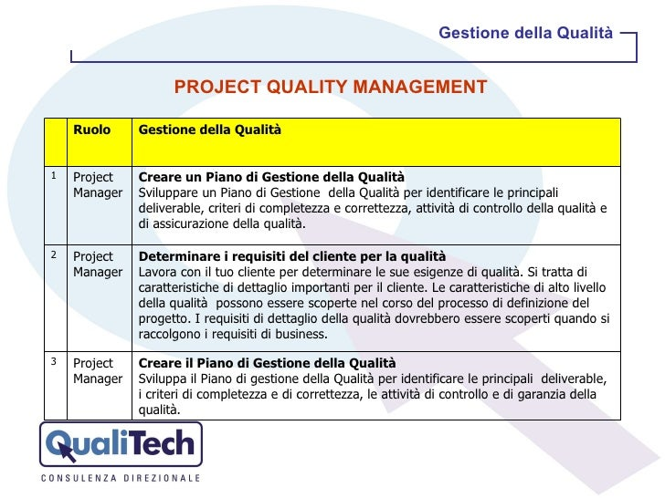 Gestione della Qualità PROJECT QUALITY MANAGEMENT  Ruolo Gestione della Qualità 1 Project Manager Creare un Piano di Gesti...