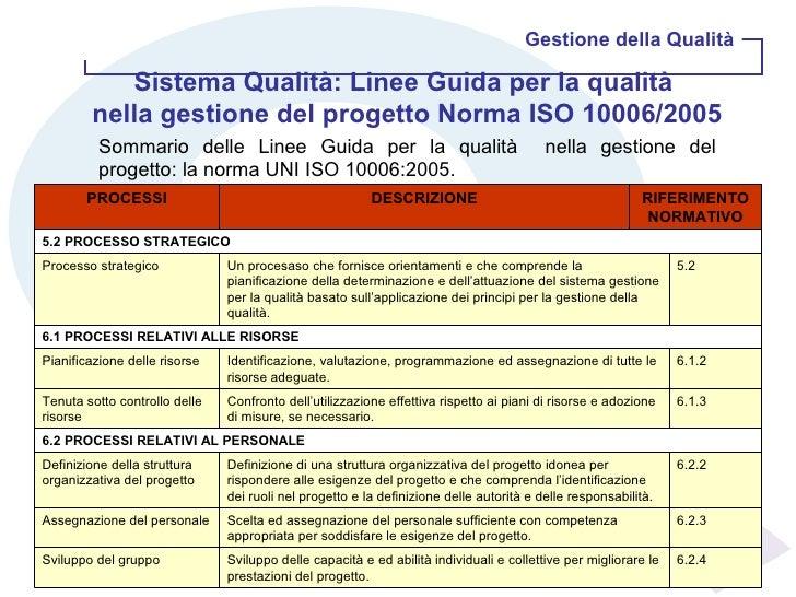 Gestione della Qualità Sistema Qualità: Linee Guida per la qualità  nella gestione del progetto Norma ISO 10006/2005 Somma...