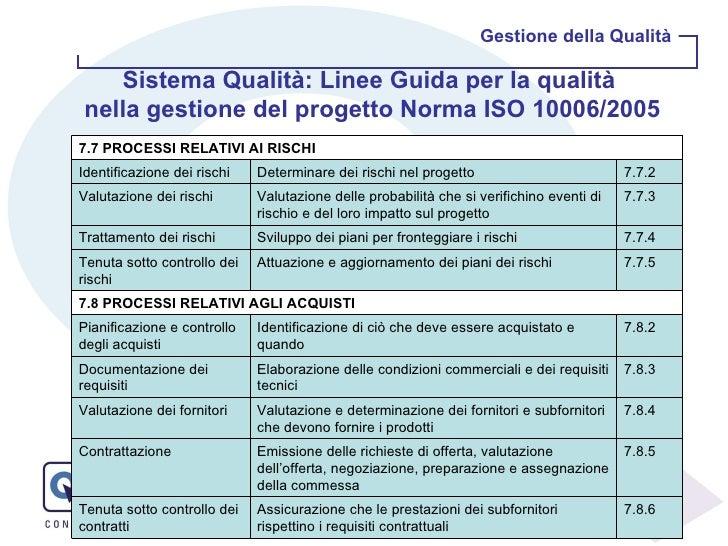 Gestione della Qualità Sistema Qualità: Linee Guida per la qualità  nella gestione del progetto Norma ISO 10006/2005 7.7 P...