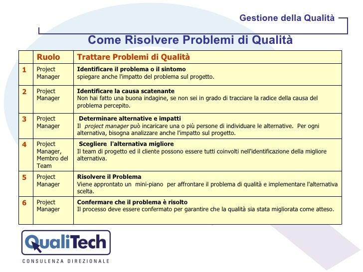 Gestione della Qualità Come Risolvere Problemi di Qualità   Ruolo Trattare Problemi di Qualità 1 Project Manager Identifi...