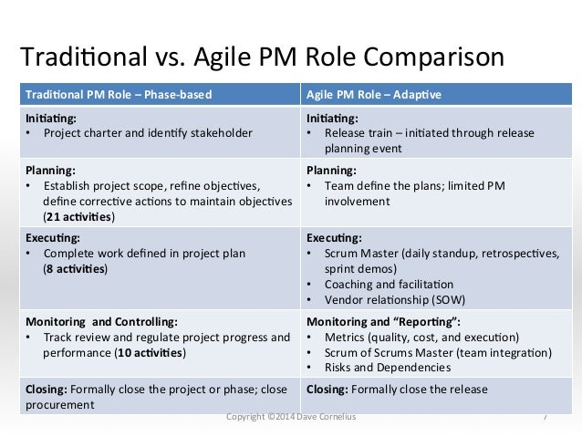 The pm role in a lean and agile world for Agile vs traditional project management