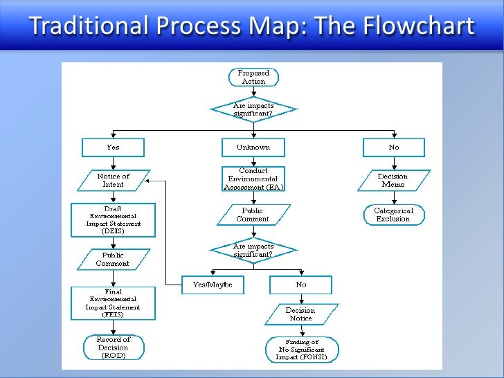 Process mapping system insight ccuart Images