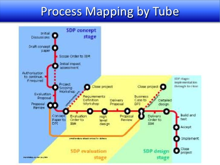 Subway Map Flow Chart.Process Mapping System Insight