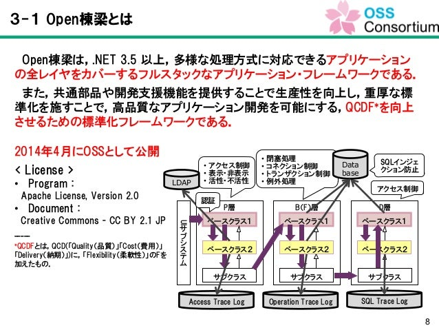 オープンアーキテクチャ,オープンソースソフトウェア時代の標準化フレームワークを使用したプロジェクトマネジメント