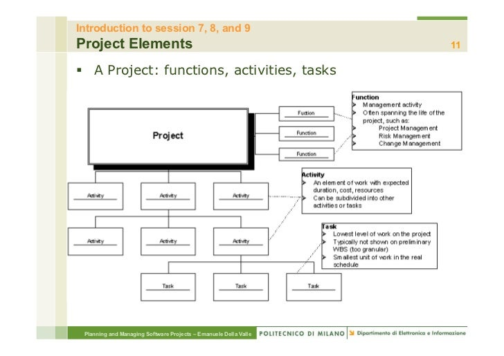 Introduction to session 7, 8, and 9Project Elements                                                  11§ A Project: func...