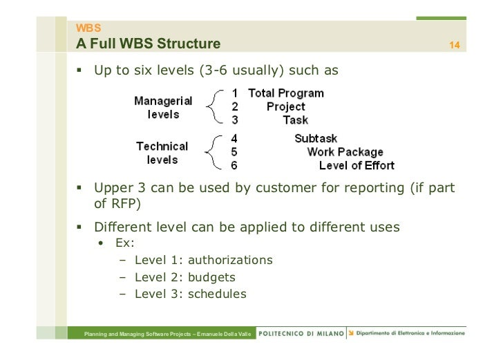 WBSA Full WBS Structure                                              14§ Up to six levels (3-6 usually) such as§ Upper...