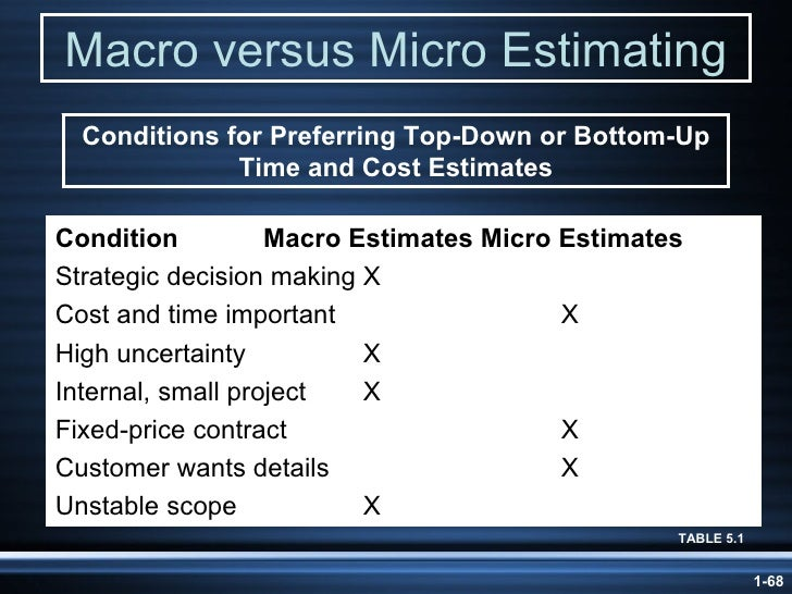 differences between micro and macro estimating approaches Definitions, origins and approaches of definitions, origins and approaches of (1972) approaches: the difference between micro and macro.