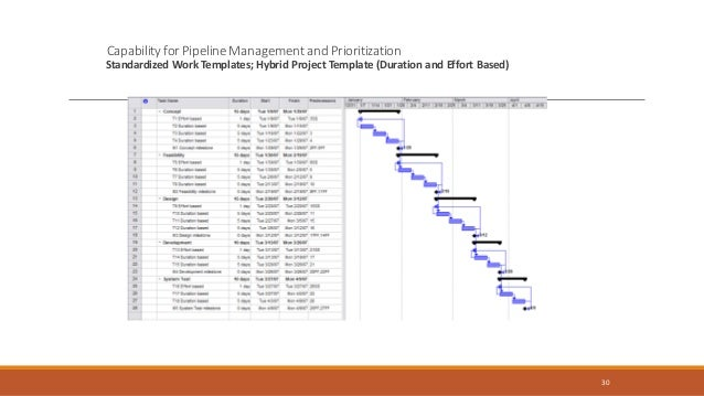 31 Capabilityto view resource interdependencies among projects. Resource Work Packages by Project – Work Contour Layout