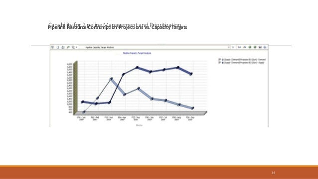 36 Capability for Pipeline Management and Prioritization Work Pipeline Resource Demand by Projects