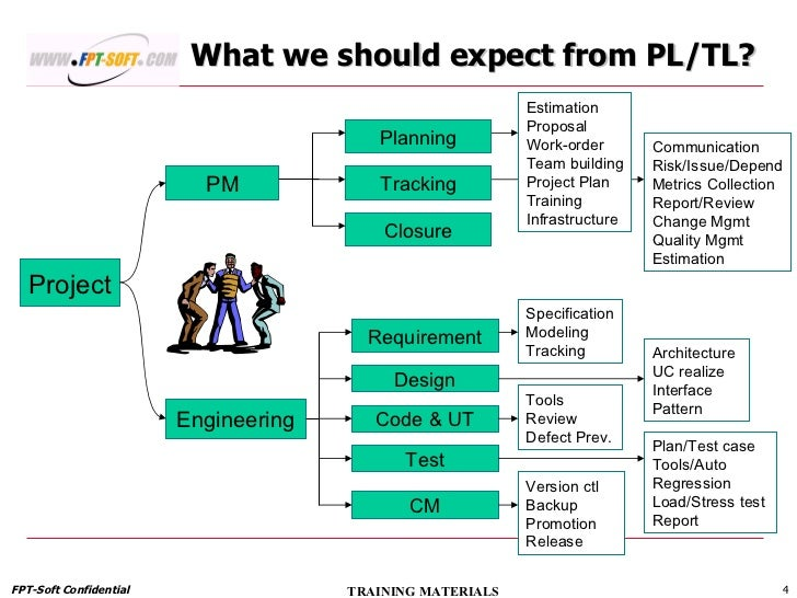 Build operate transfer engagement model ppt template.