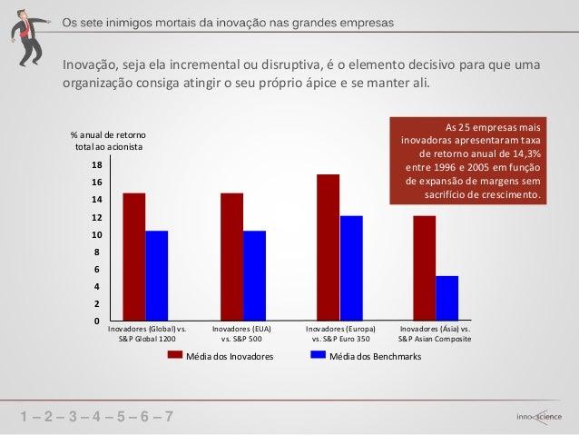1 – 2 – 3 – 4 – 5 – 6 – 7 Ausência da inovação é causa do fracasso em mercados dinâmicos.
