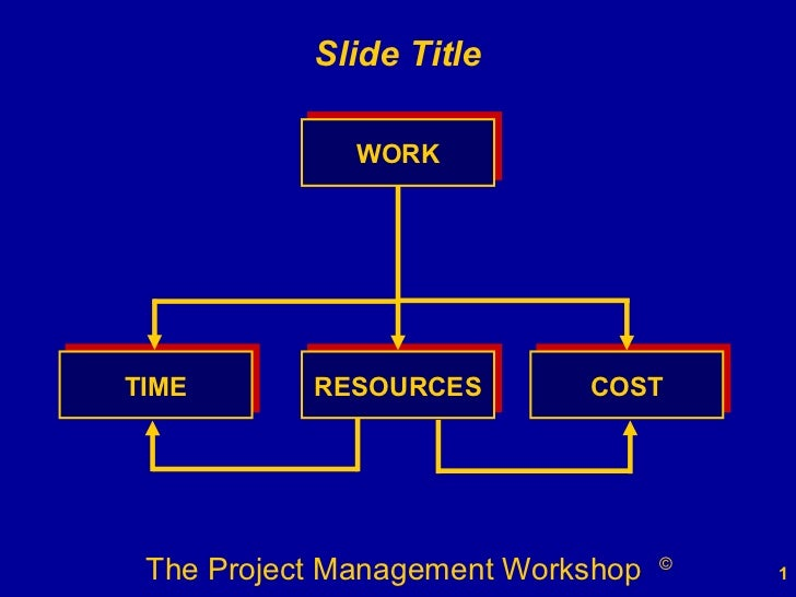 WORK COST TIME RESOURCES Slide Title
