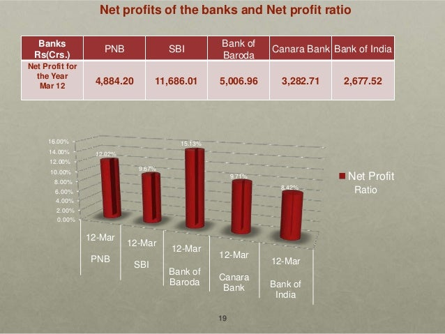 bank of baroda ratio analysis Bank of baroda (nsei:bankbaroda  i find that bank of baroda's ratio of 2703x is above its peer  note that our analysis does not factor in the latest price.