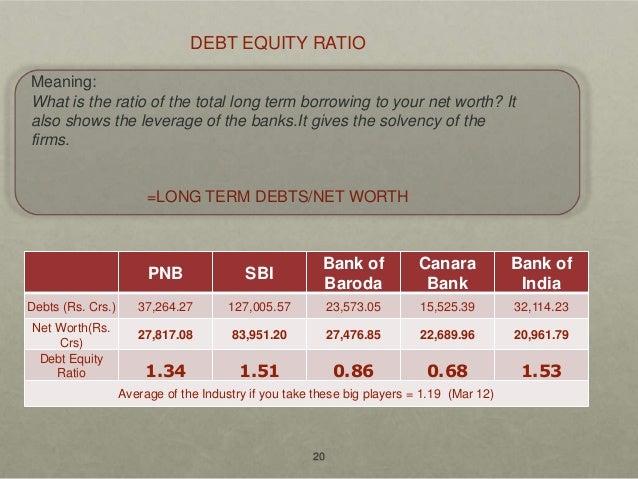 Punjab National Bank, Ratio Analysis and Industry Analysis.