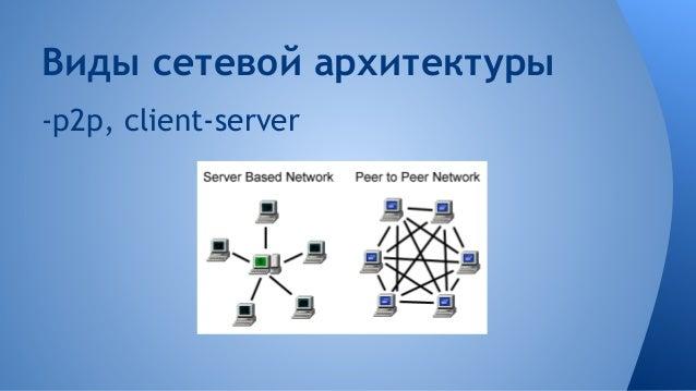 Виды сетевой архитектуры -p2p, client-server