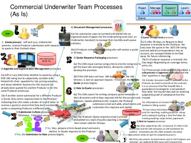 Commercial Insurance Underwriting Business Process As Is Current Stat…