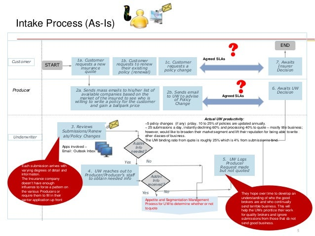 work intake process diagram