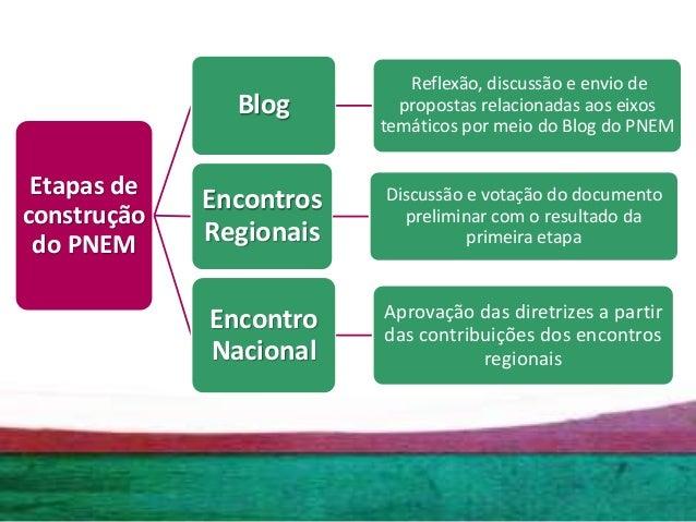 Política Nacional de Educação Museal - 7º FNM 2017 Slide 2