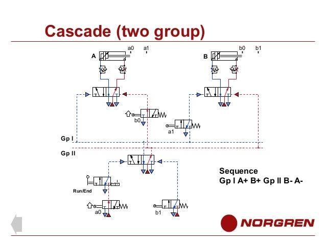 pneumatic circuits 62