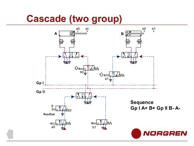 cascade method pneumatic circuit design pdf