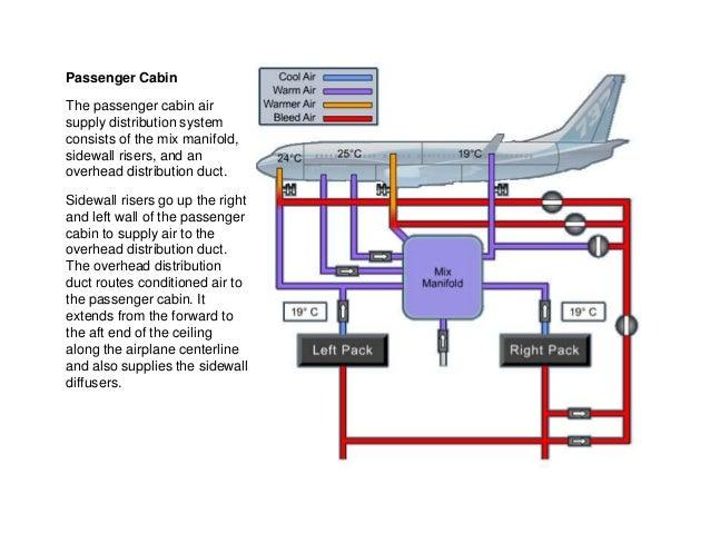b737 ng air systems rh slideshare net Air Conditioning System Hospital Airplane 737 800 Air Conditioning System Generators